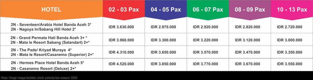 Banda Aceh Sabang Weh Island Tour Package 5 Days 4 Nights